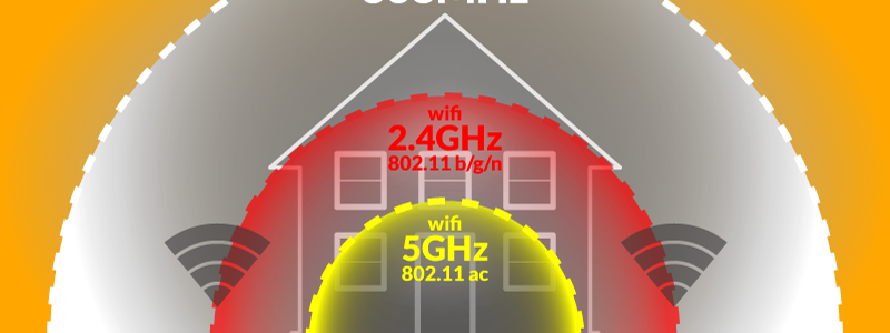 868MHz – WIFI – Ethernet