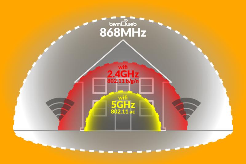 alcance-wifi-868mhz